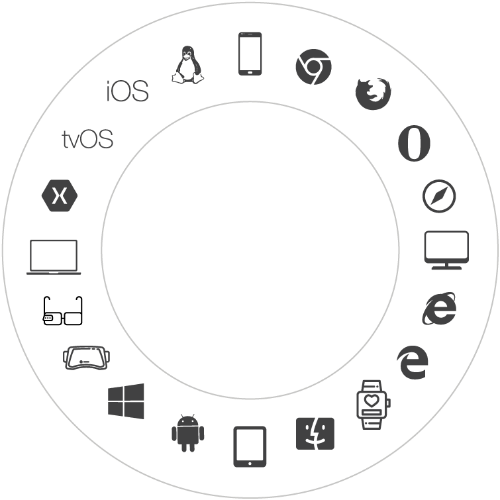 All major browsers, mobile devices, and native platforms