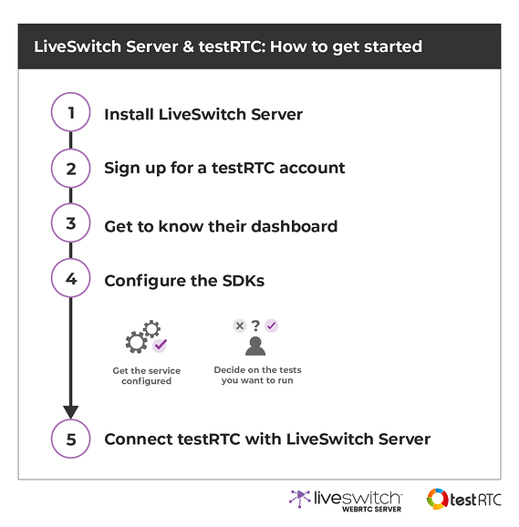 testRTC and LiveSwitch - How To Get Started Diagram