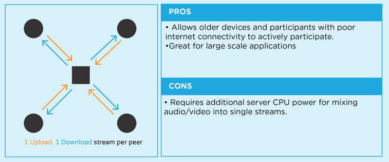 Ultimate Guide to WebRTC - What is WebRTC and How to get Started