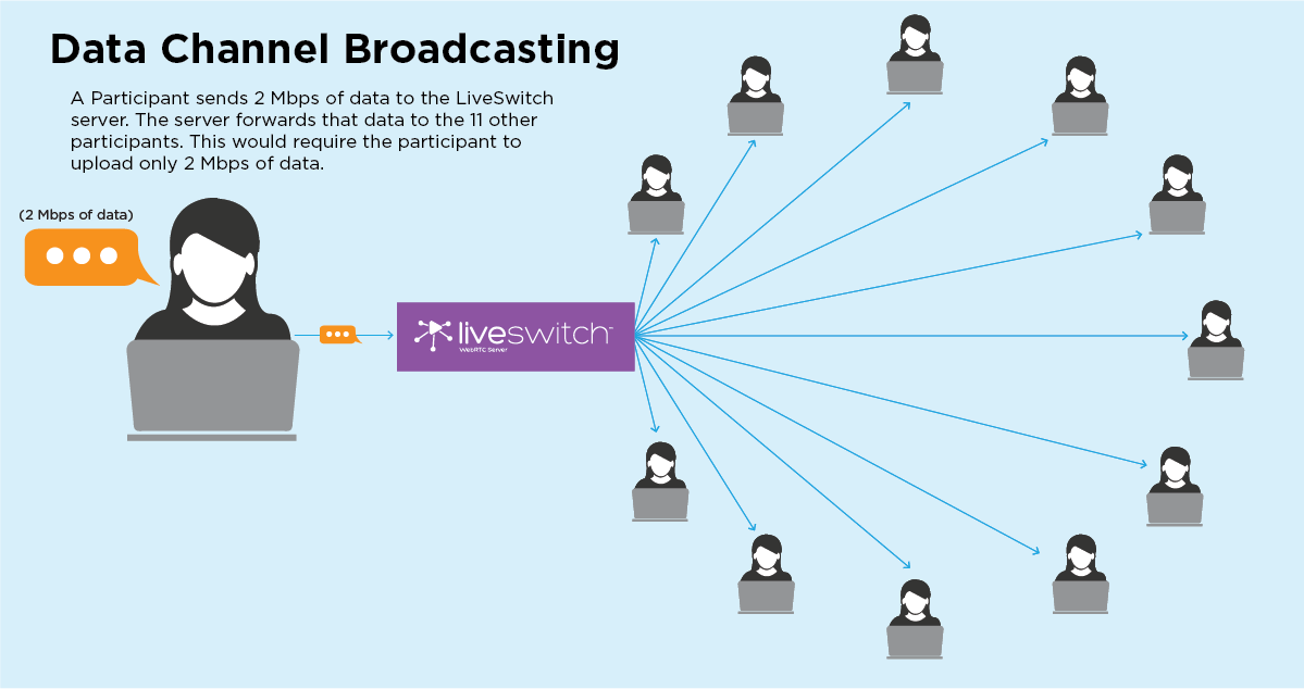 Industry First: LiveSwitch can now Broadcast Data Channels over SFU and MCU