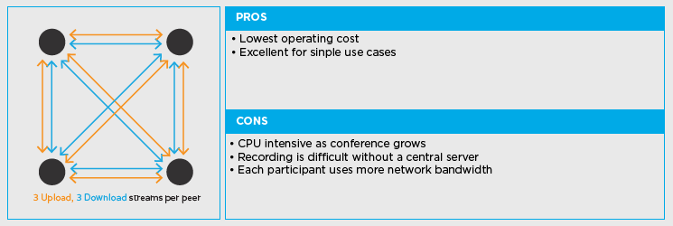 Pros and Cons of Peer-to-Peer Connections
