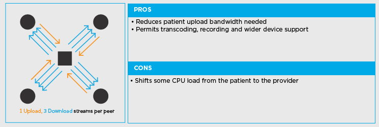 Pros and Cons of SFU Connections